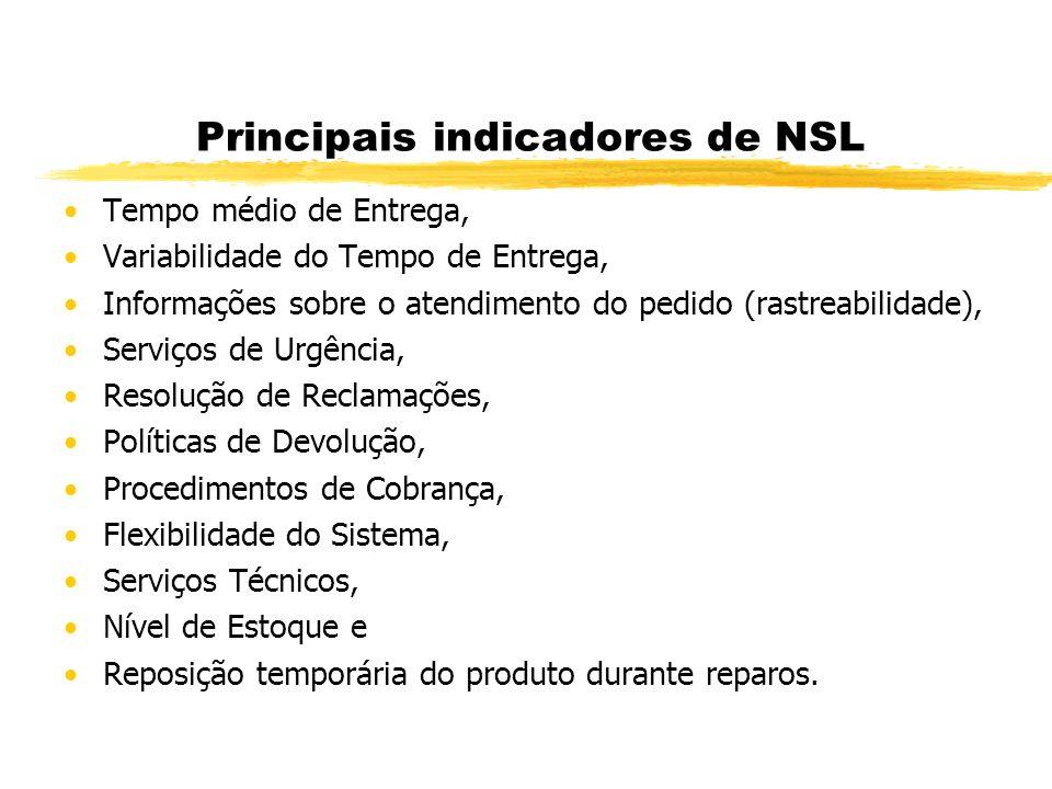 Principais indicadores de NSL