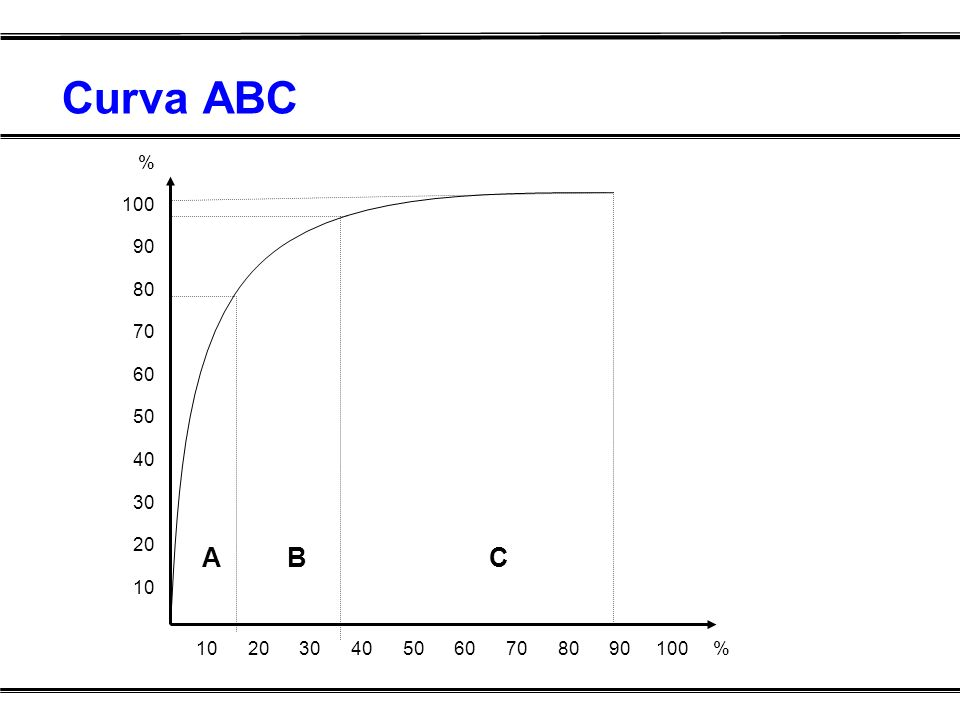 Curva ABC % 100. 90. 80. 70. 60. 50. 40. 30. 20. 10. A B C.