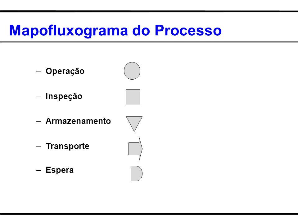 Mapofluxograma do Processo