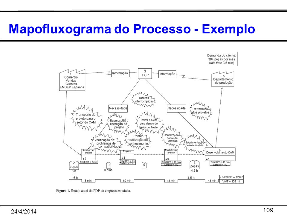 Mapofluxograma do Processo - Exemplo
