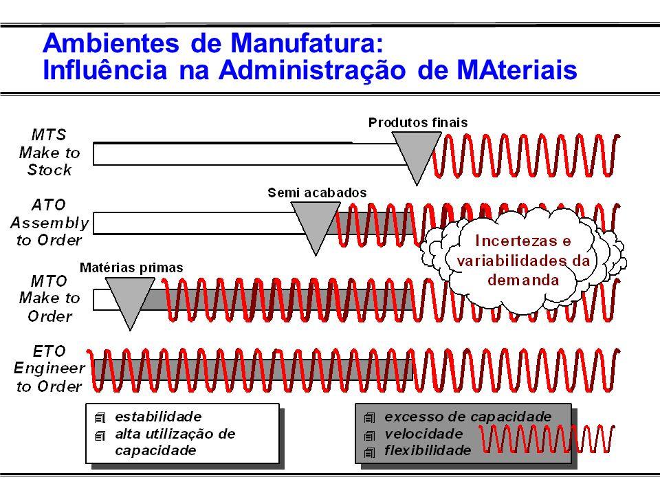 Ambientes de Manufatura: Influência na Administração de MAteriais
