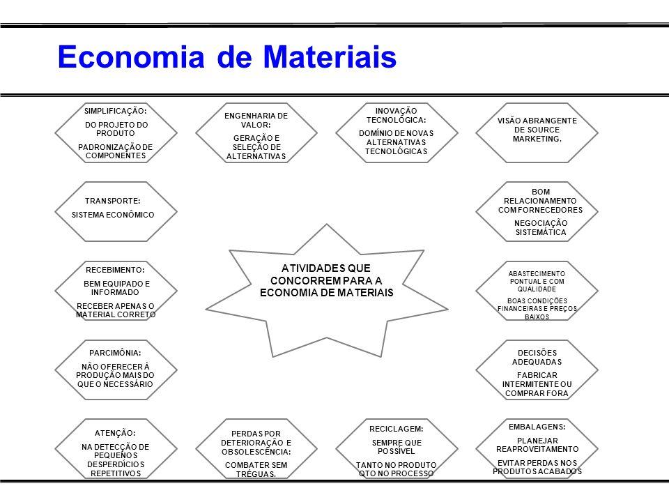 Economia de Materiais SIMPLIFICAÇÃO: DO PROJETO DO PRODUTO. PADRONIZAÇÃO DE COMPONENTES. TRANSPORTE: