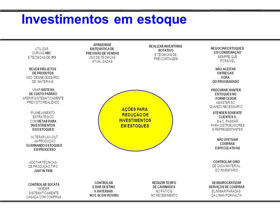 Investimentos em estoque