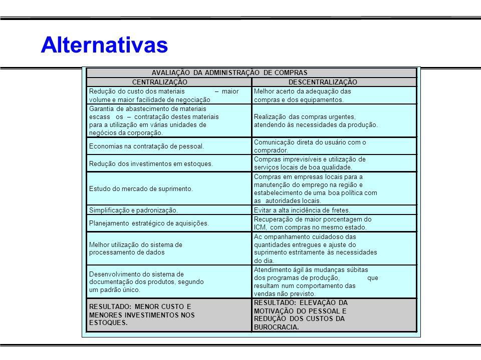 Alternativas AVALIAÇÃO DA ADMINISTRAÇÃO DE COMPRAS CENTRALIZAÇÃO