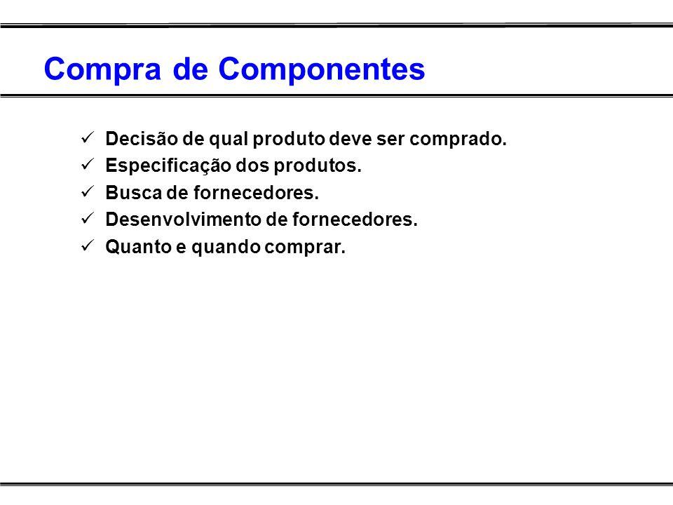Compra de Componentes Decisão de qual produto deve ser comprado.