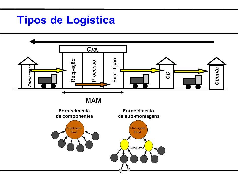 Tipos de Logística Cia. MAM Recpeção Processo Expedição Cliente CD