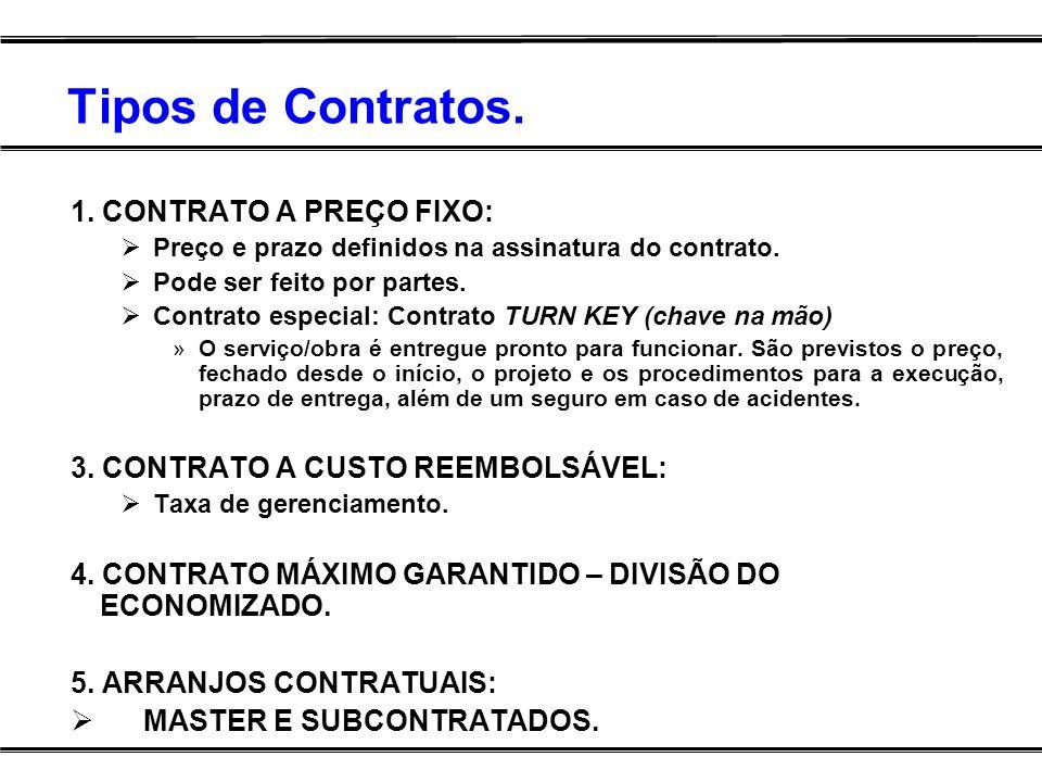 Tipos de Contratos. 1. CONTRATO A PREÇO FIXO: