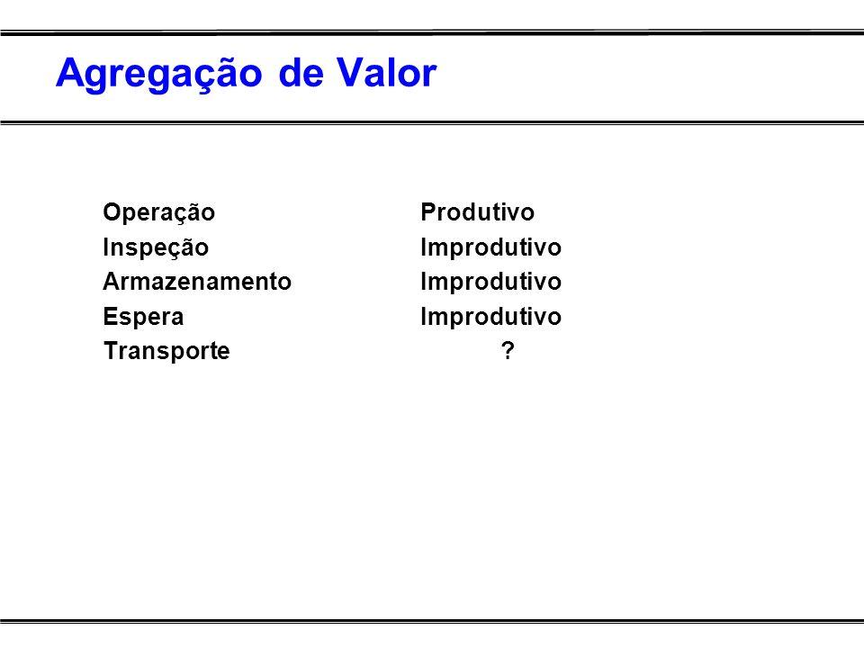 Agregação de Valor Operação Produtivo Inspeção Improdutivo