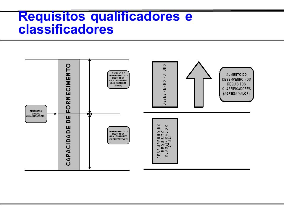 Requisitos qualificadores e classificadores