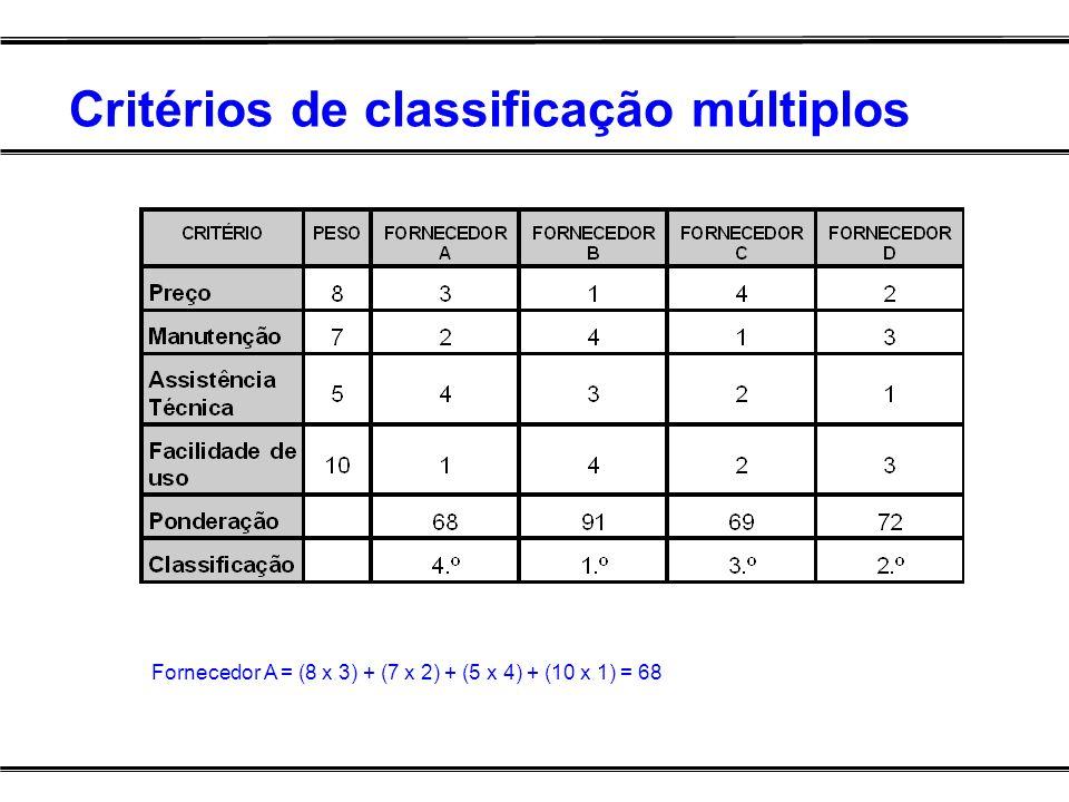 Critérios de classificação múltiplos