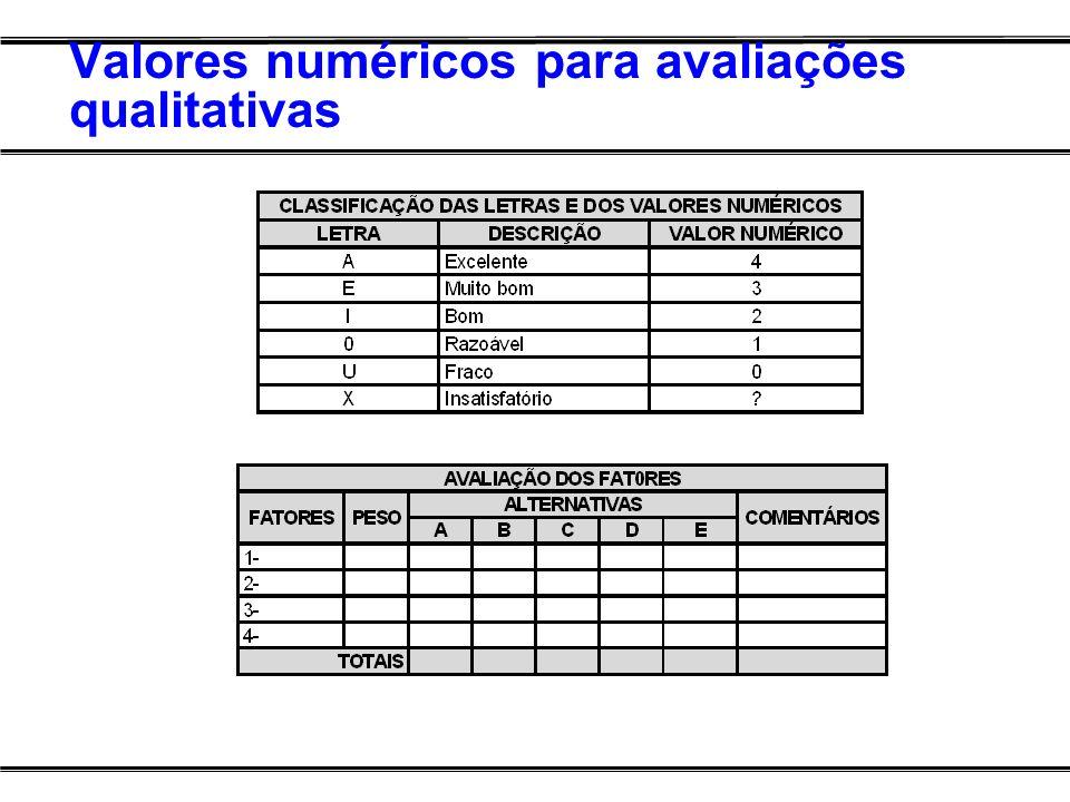 Valores numéricos para avaliações qualitativas