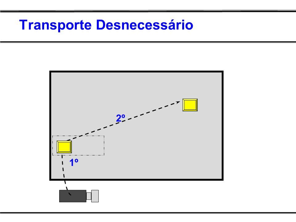 Transporte Desnecessário