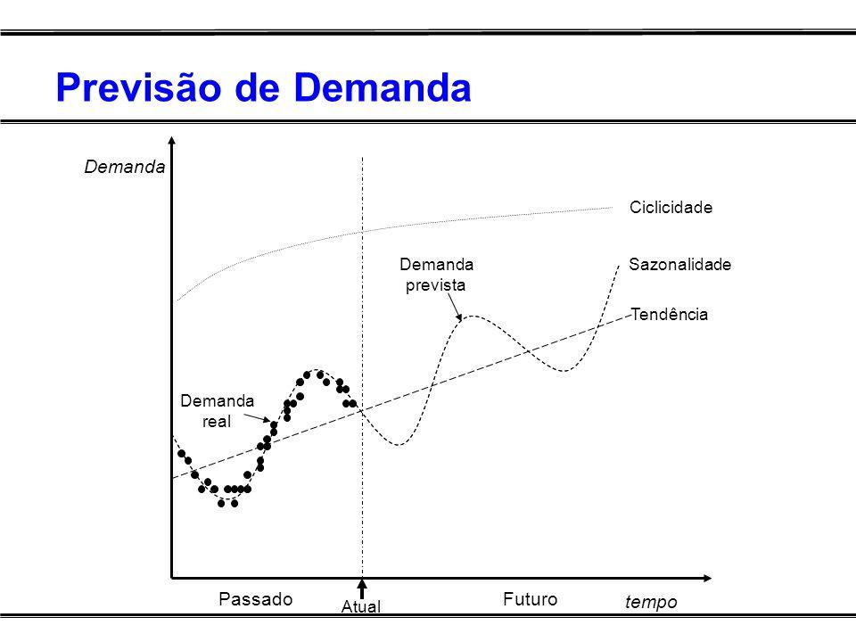 Previsão de Demanda Demanda Passado Futuro tempo Ciclicidade Demanda