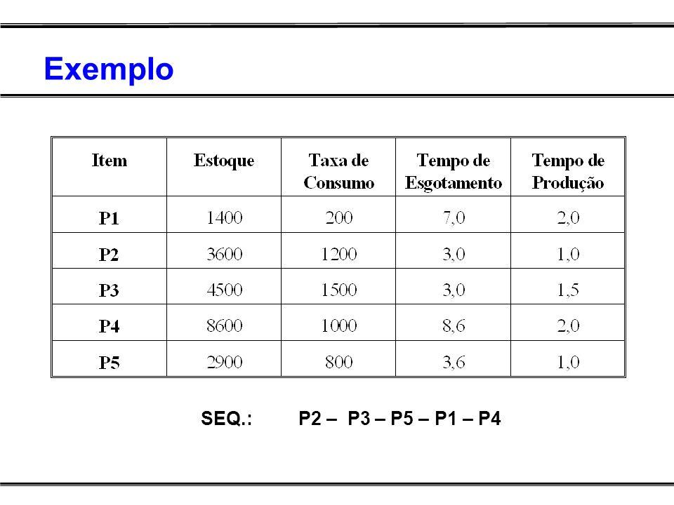 Exemplo SEQ.: P2 – P3 – P5 – P1 – P4