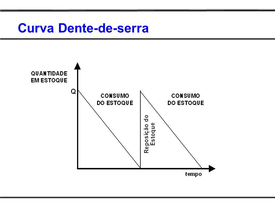 Curva Dente-de-serra