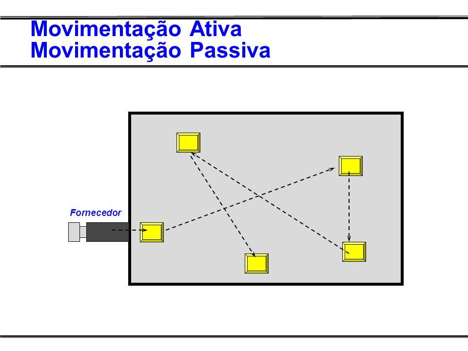 Movimentação Ativa Movimentação Passiva