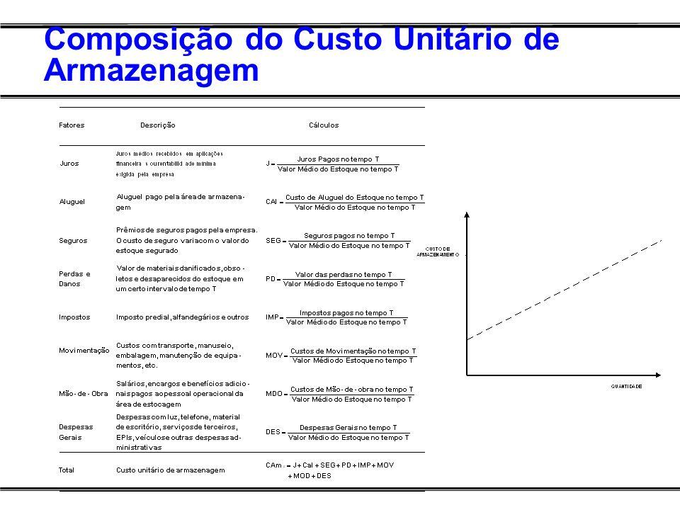 Composição do Custo Unitário de Armazenagem