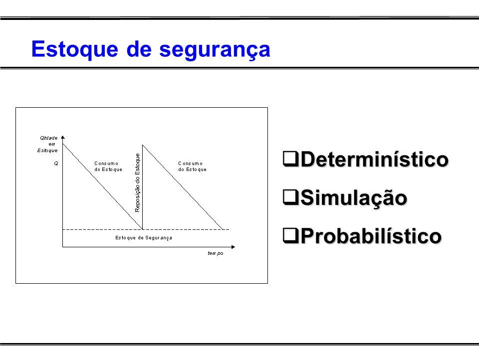 Estoque de segurança Determinístico Simulação Probabilístico