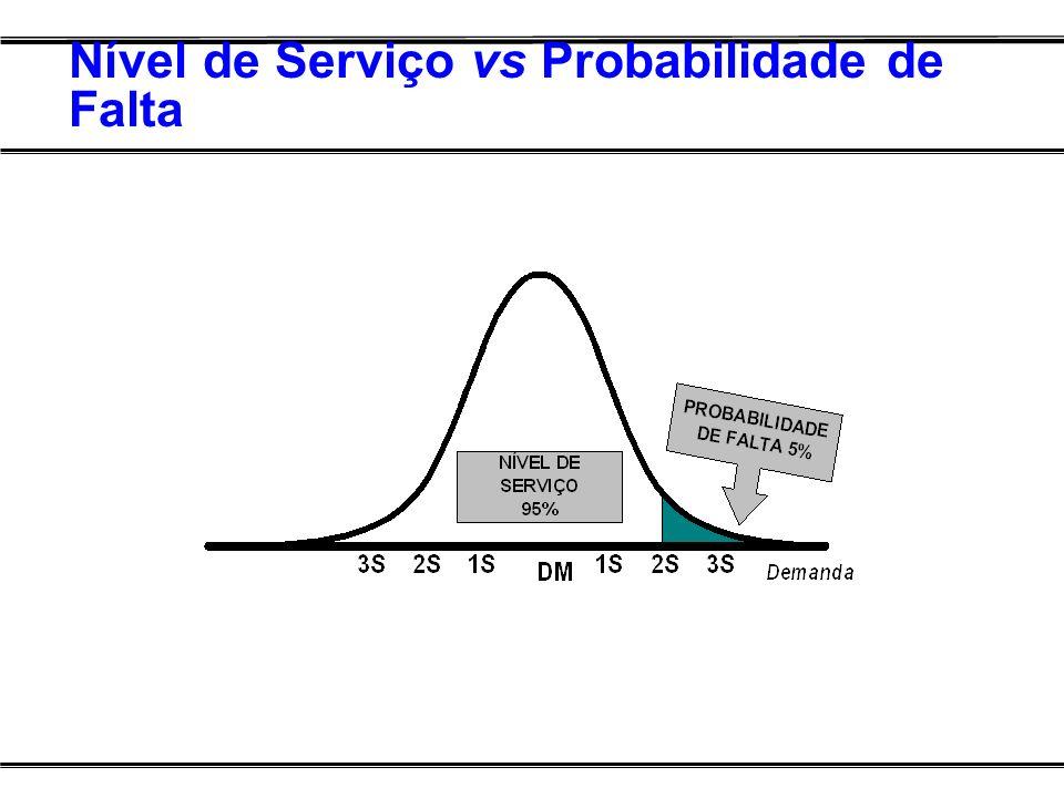 Nível de Serviço vs Probabilidade de Falta