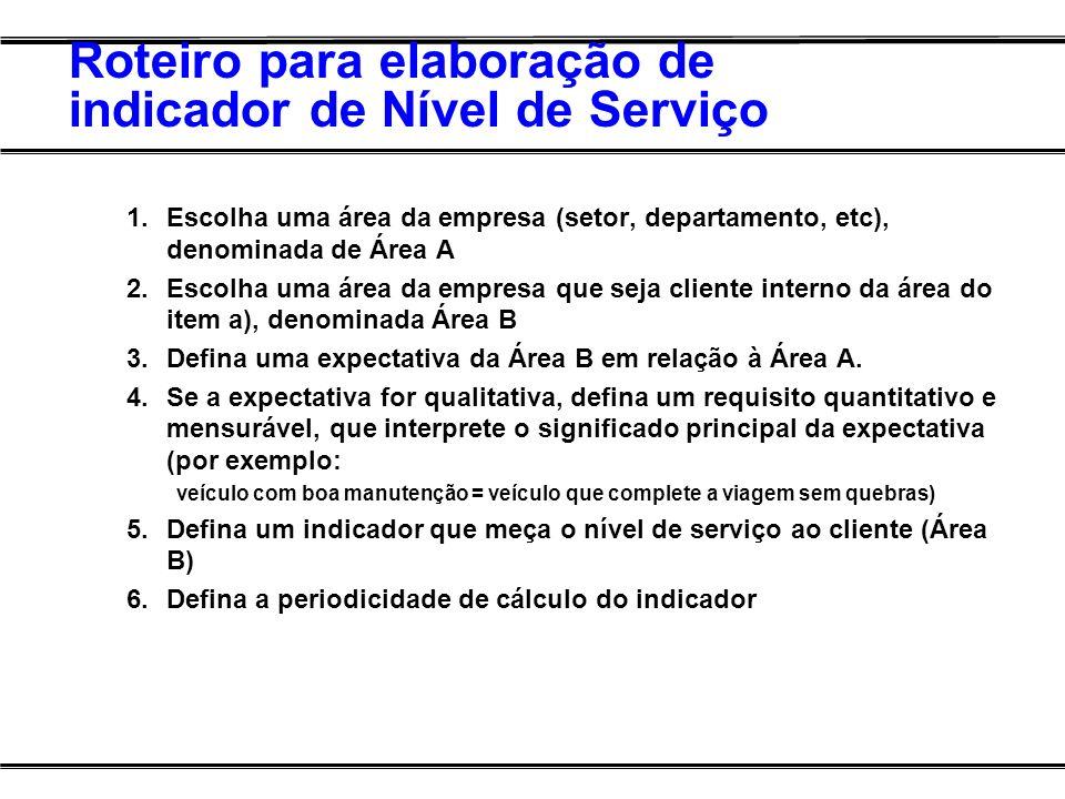 Roteiro para elaboração de indicador de Nível de Serviço