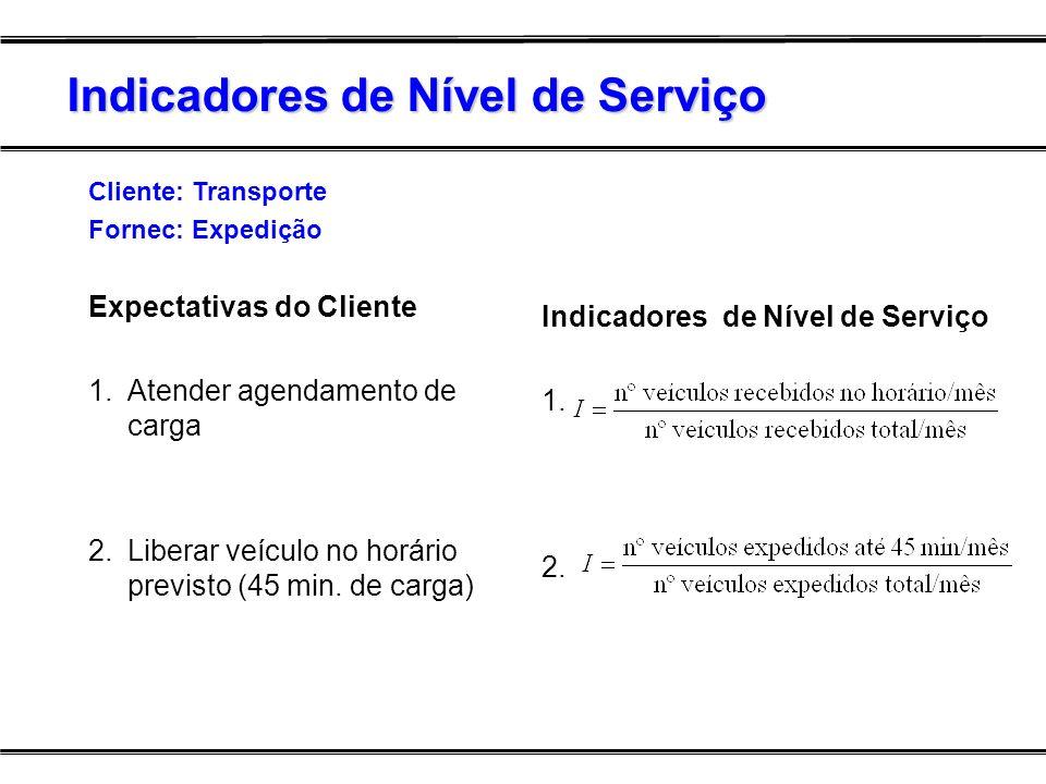 Indicadores de Nível de Serviço