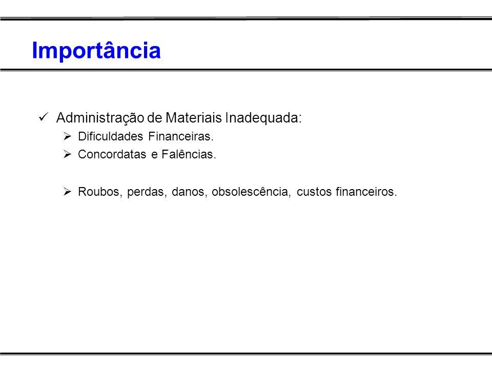Importância Administração de Materiais Inadequada: