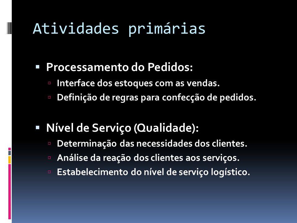 Atividades primárias Processamento do Pedidos: