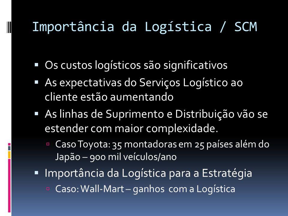 Importância da Logística / SCM
