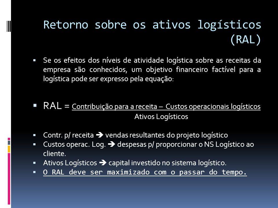 Retorno sobre os ativos logísticos (RAL)