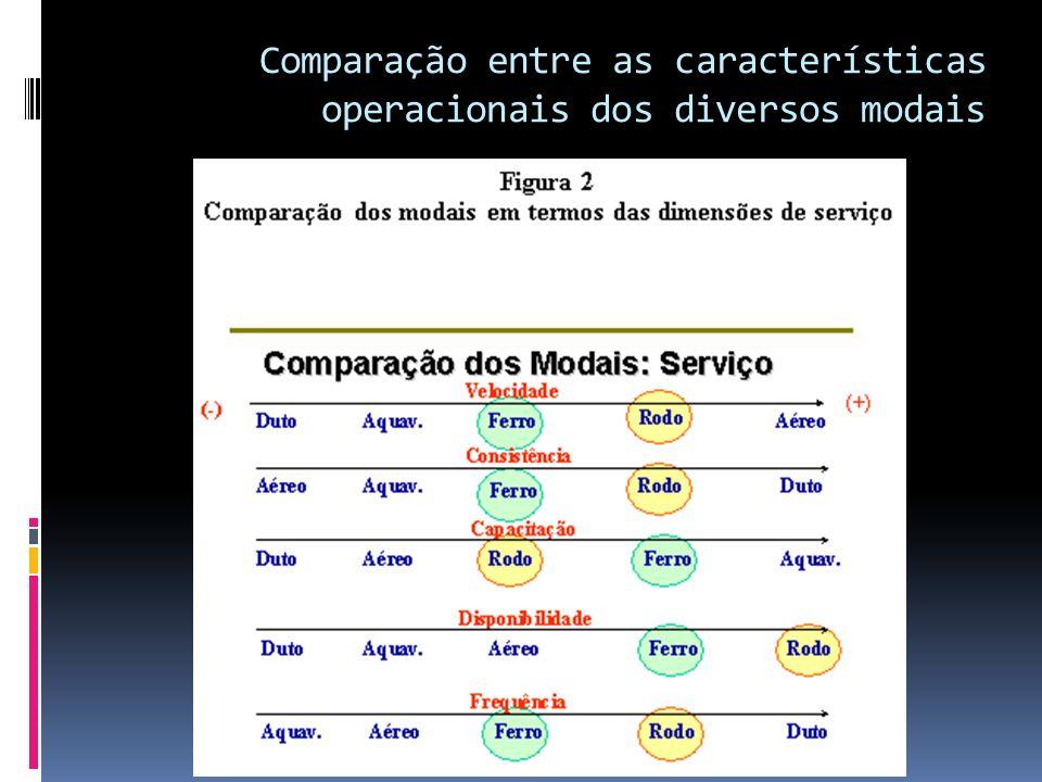 Comparação entre as características operacionais dos diversos modais