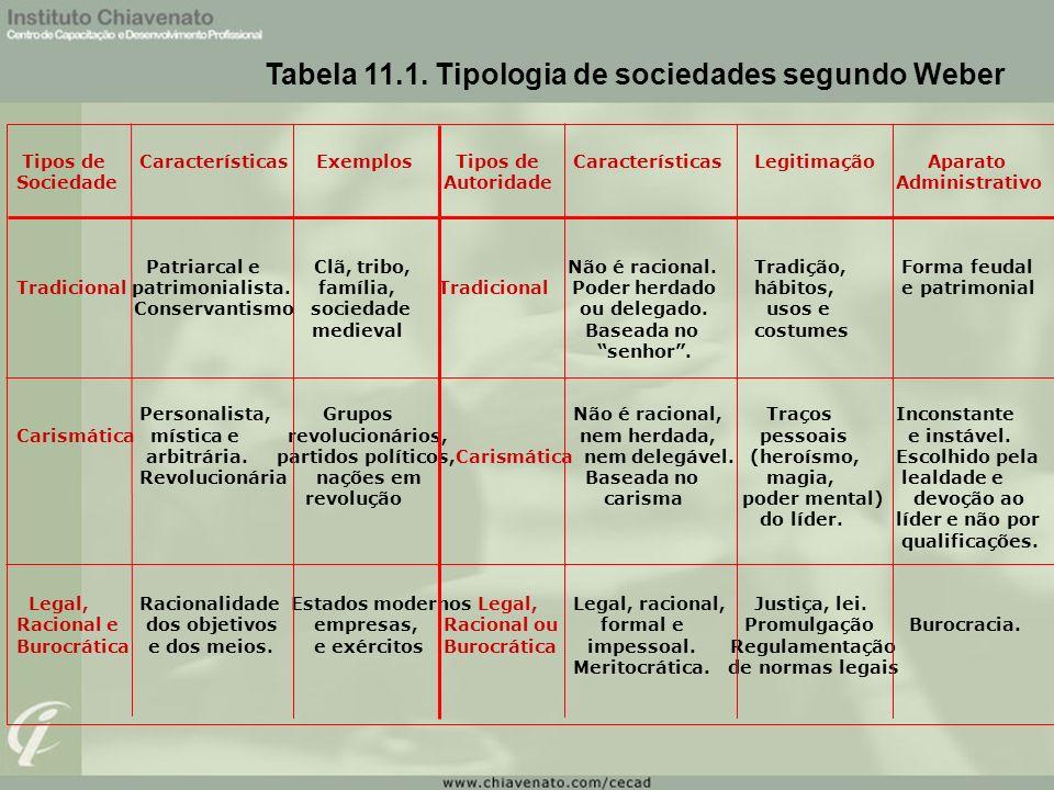 Tabela 11.1. Tipologia de sociedades segundo Weber