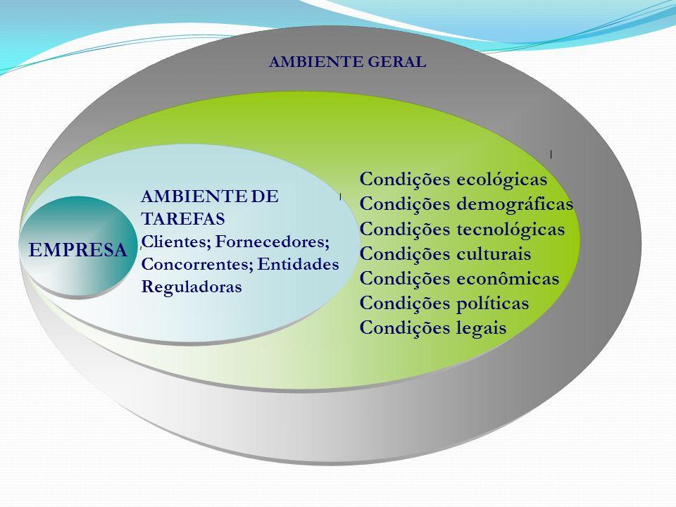Condições demográficas Condições tecnológicas Condições culturais