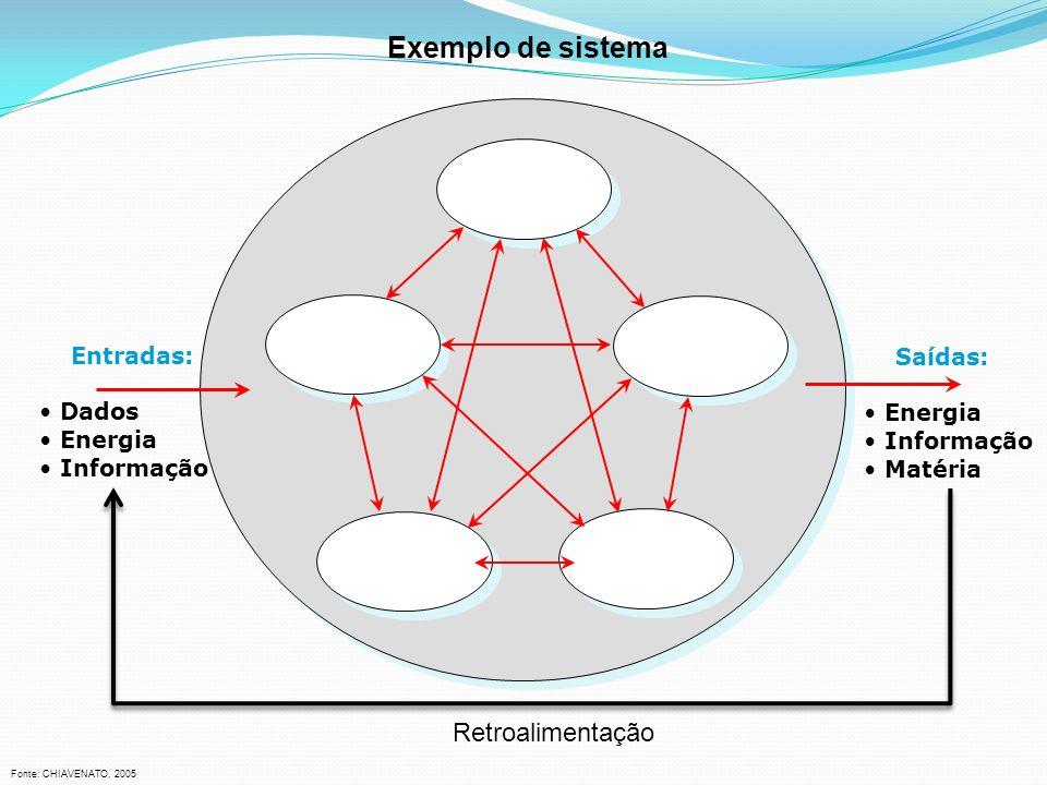 Exemplo de sistema Retroalimentação Entradas: Dados Energia Informação