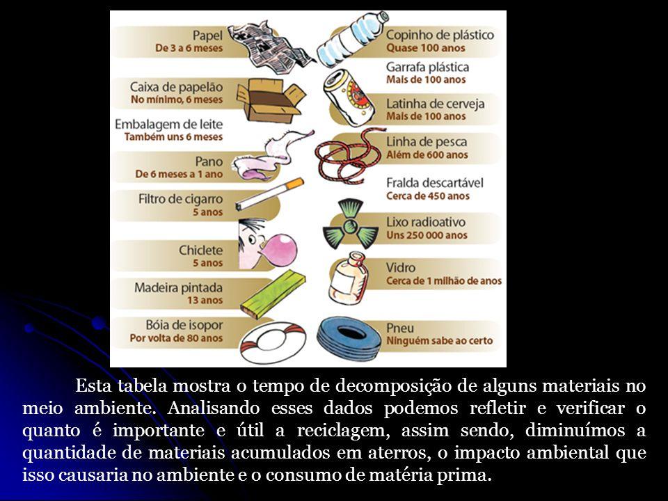 Esta tabela mostra o tempo de decomposição de alguns materiais no meio ambiente.
