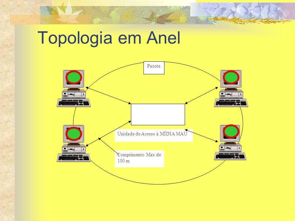 Topologia em Anel Pacote Unidade de Acesso à MÍDIA MAU
