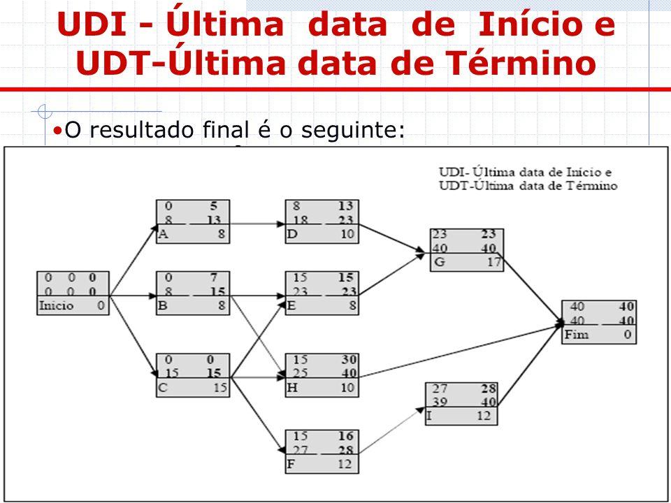 UDI - Última data de Início e UDT-Última data de Término