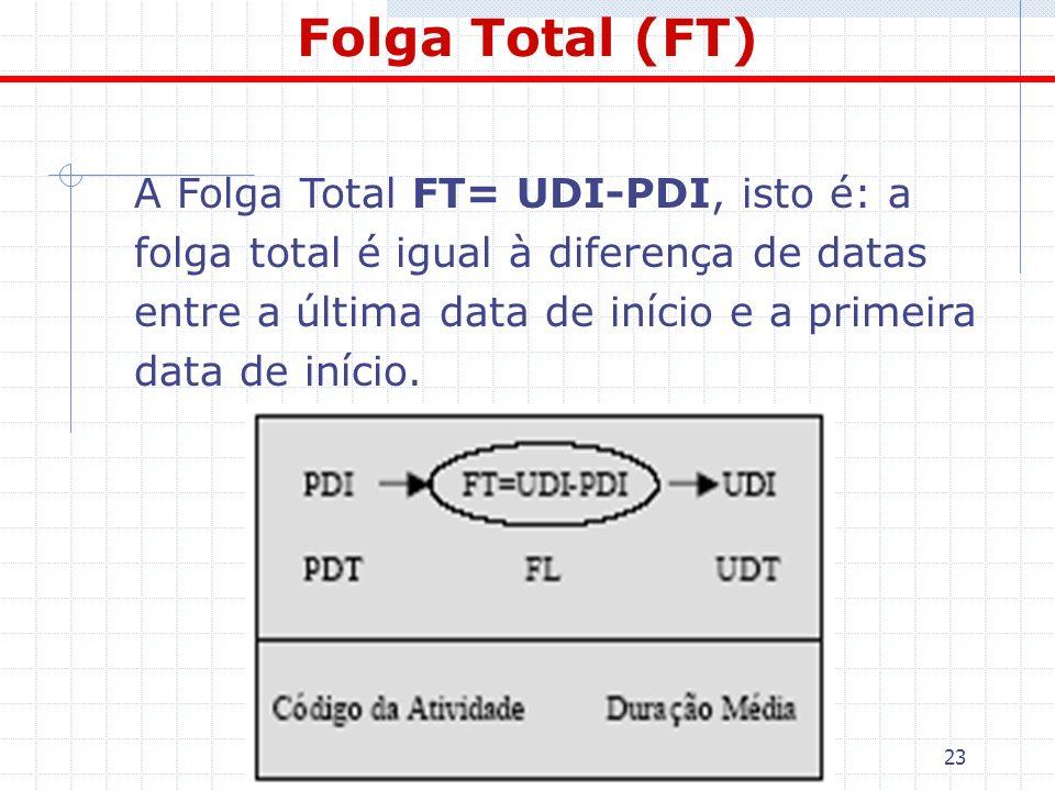 Folga Total (FT)