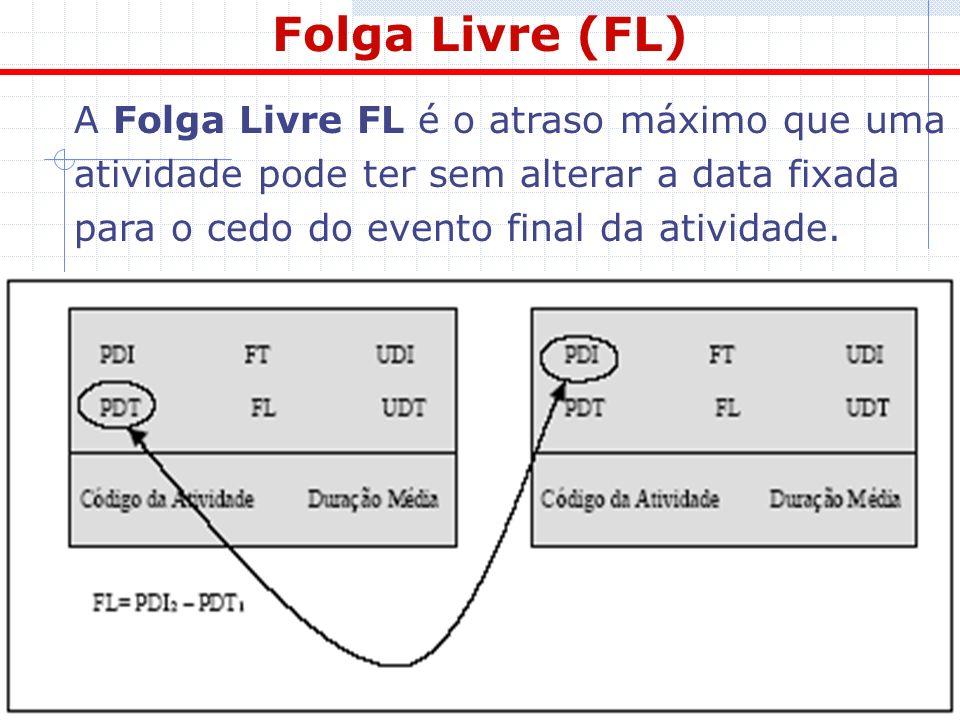 Folga Livre (FL) A Folga Livre FL é o atraso máximo que uma atividade pode ter sem alterar a data fixada para o cedo do evento final da atividade.