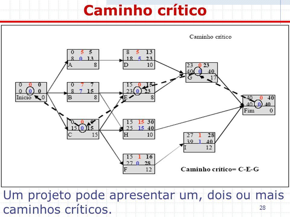 Caminho crítico Um projeto pode apresentar um, dois ou mais caminhos críticos.