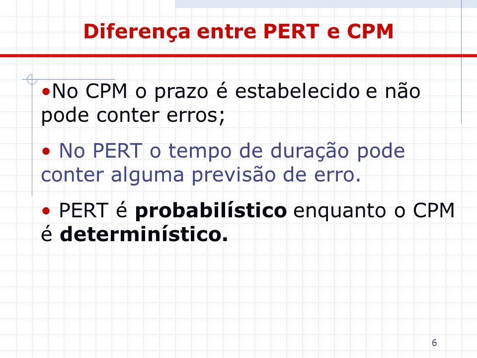 Diferença entre PERT e CPM