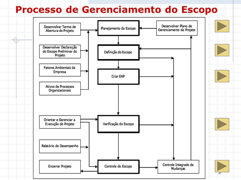 Processo de Gerenciamento do Escopo