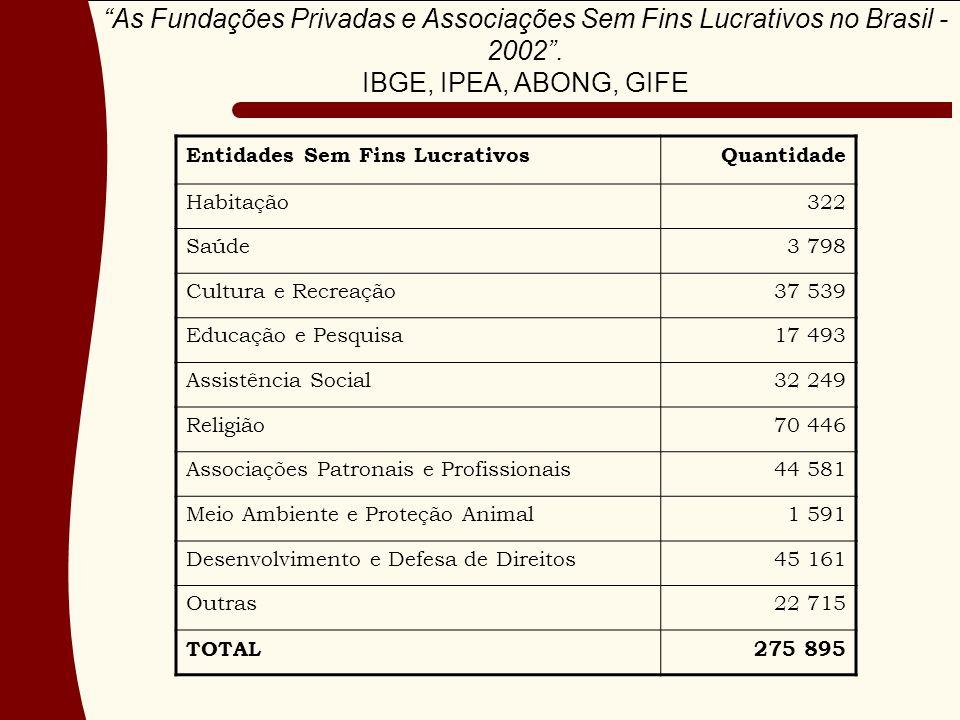 As Fundações Privadas e Associações Sem Fins Lucrativos no Brasil - 2002 .