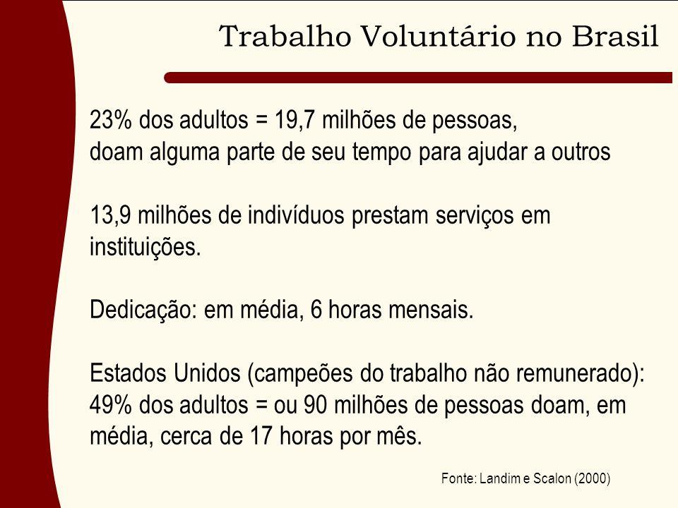 Trabalho Voluntário no Brasil