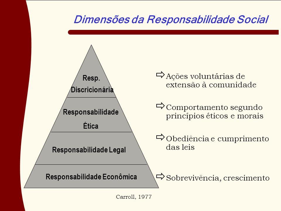 Responsabilidade Legal Responsabilidade Econômica