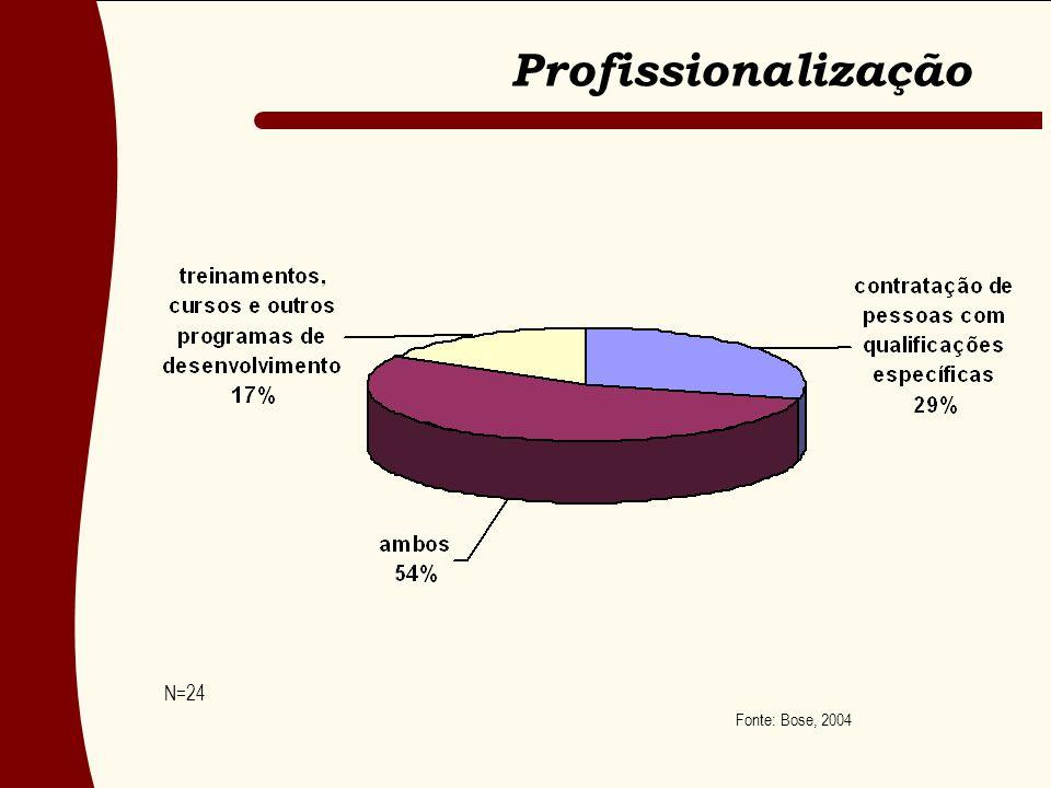 Profissionalização N=24 Fonte: Bose, 2004