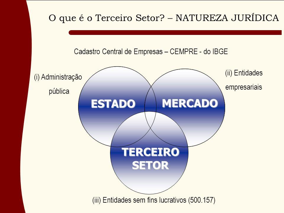 TERCEIRO SETOR MERCADO ESTADO