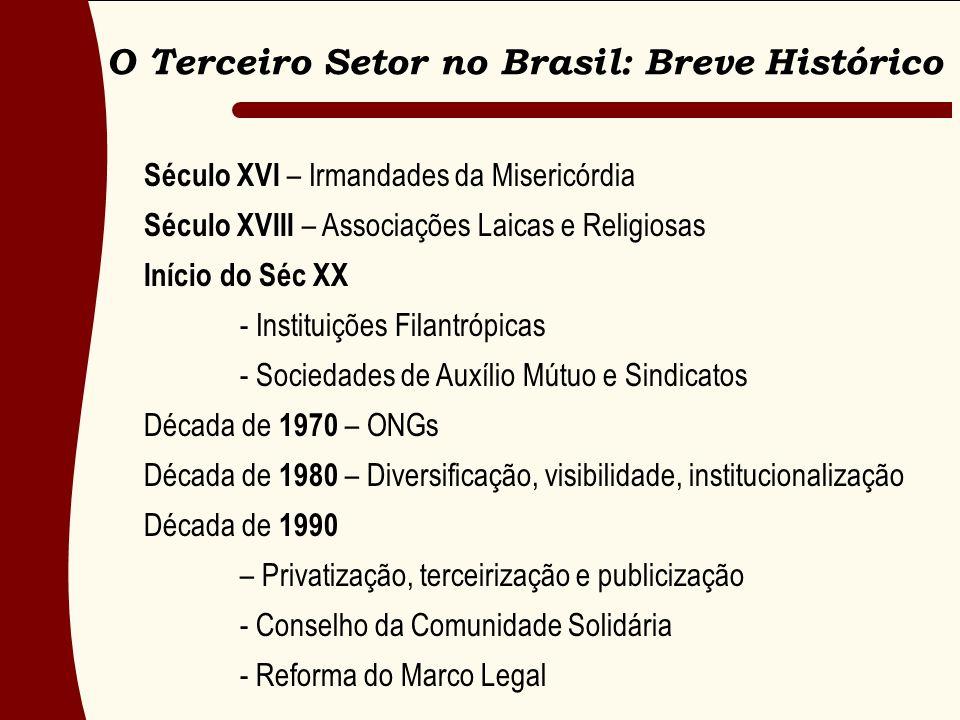 O Terceiro Setor no Brasil: Breve Histórico