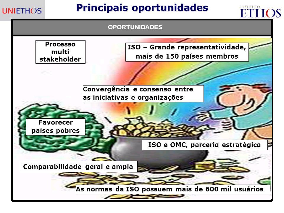 Principais oportunidades