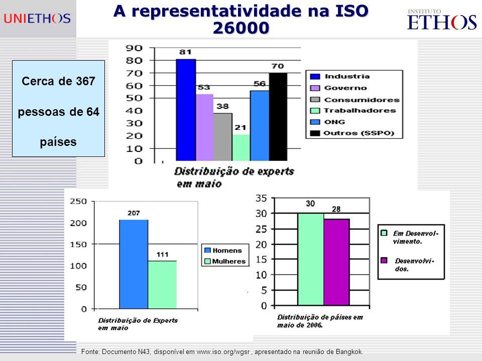 A representatividade na ISO 26000 Cerca de 367 pessoas de 64 países
