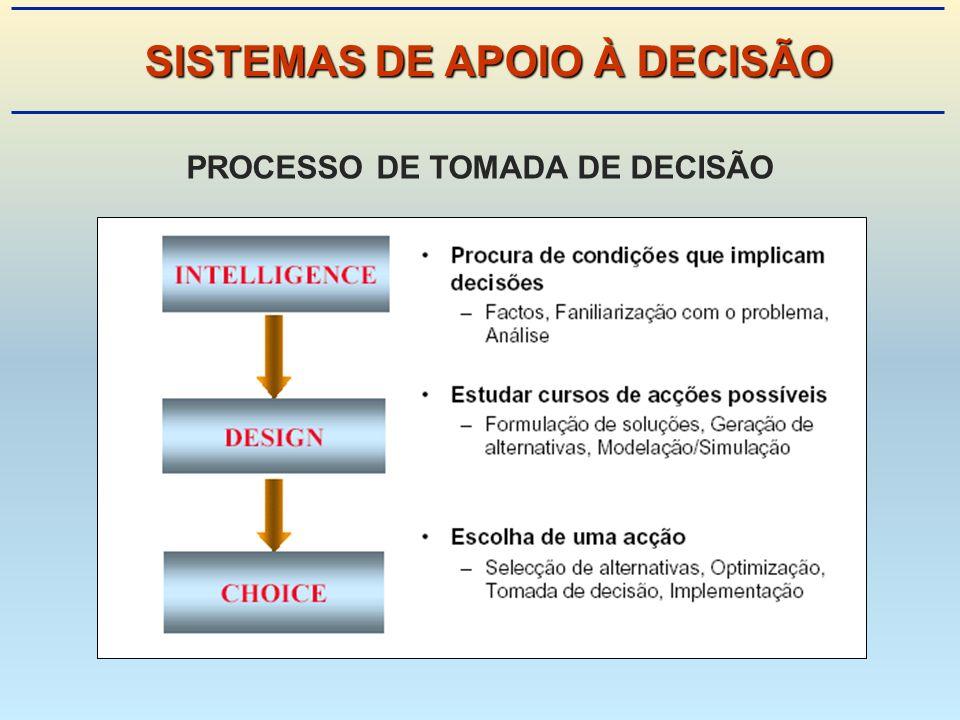 SISTEMAS DE APOIO À DECISÃO PROCESSO DE TOMADA DE DECISÃO